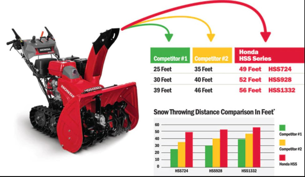 Used Snowblowers and tips for choosing the best one